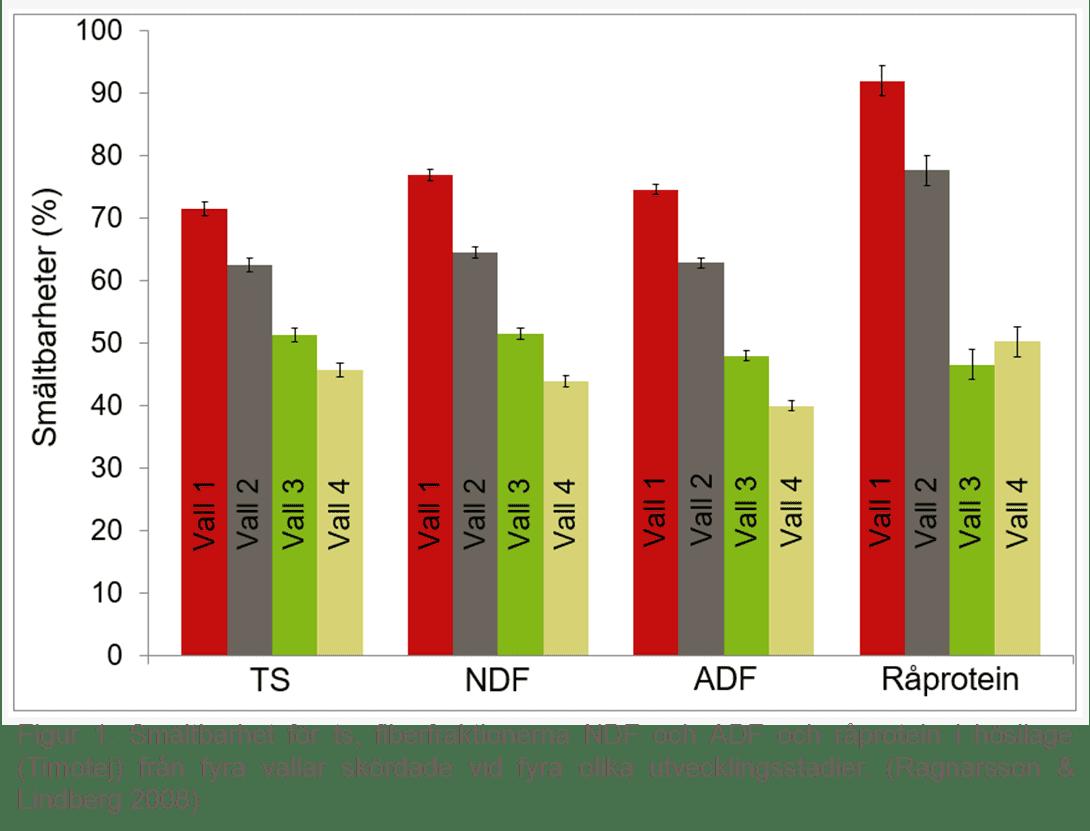 Stapeldiagram som visar smältbarhet för ts, fiberfraktionerna NDF och ADF och råprotein för fyra vallar skördade vid fyra olika utvecklingsstadier.